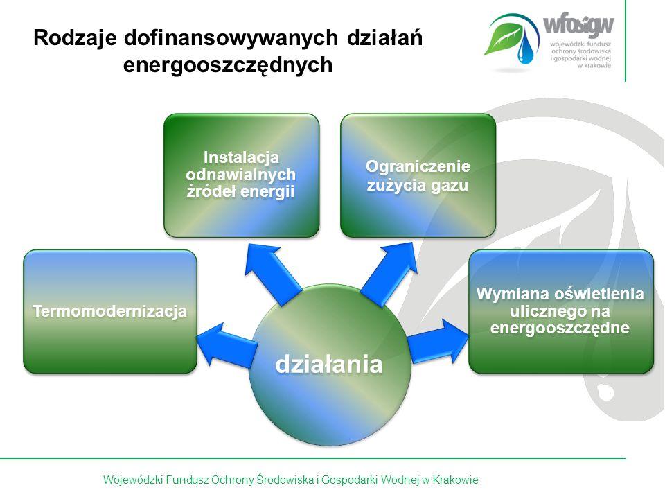 3 z 15 Rodzaje dofinansowywanych działań energooszczędnych działania Termomodernizacja Instalacja odnawialnych źródeł energii Ograniczenie zużycia gazu Wymiana oświetlenia ulicznego na energooszczędne Wojewódzki Fundusz Ochrony Środowiska i Gospodarki Wodnej w Krakowie