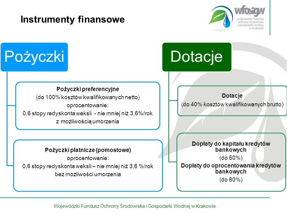 4 z 15 Wojewódzki Fundusz Ochrony Środowiska i Gospodarki Wodnej w Krakowie Instrumenty finansowe Pożyczki Pożyczki preferencyjne (do 100% kosztów kwa