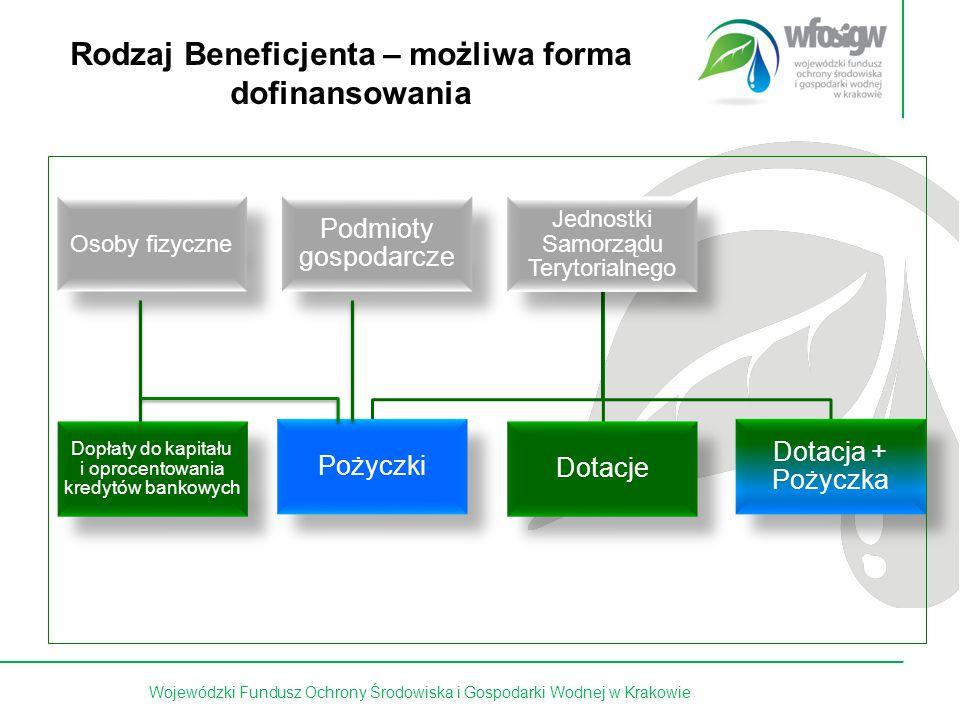 5 z 15 Rodzaj Beneficjenta – możliwa forma dofinansowania Osoby fizyczne Podmioty gospodarcze Jednostki Samorządu Terytorialnego Pożyczki Dotacje Dotacja + Pożyczka Dopłaty do kapitału i oprocentowania kredytów bankowych Wojewódzki Fundusz Ochrony Środowiska i Gospodarki Wodnej w Krakowie