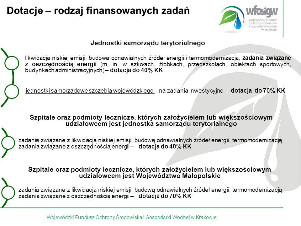 9 z 15 Dotacje – rodzaj finansowanych zadań Wojewódzki Fundusz Ochrony Środowiska i Gospodarki Wodnej w Krakowie likwidacja niskiej emisji, budowa odn