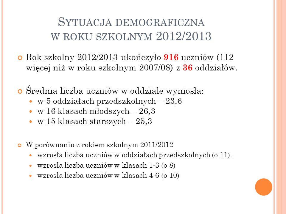 Rok szkolny 2012/2013 ukończyło 916 uczniów (112 więcej niż w roku szkolnym 2007/08) z 36 oddziałów.
