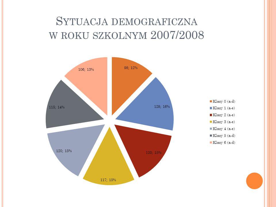 Rok szkolny 2007/2008 w SP nr 1 w Łomiankach ukończyło 804 uczniów z 32 oddziałów.
