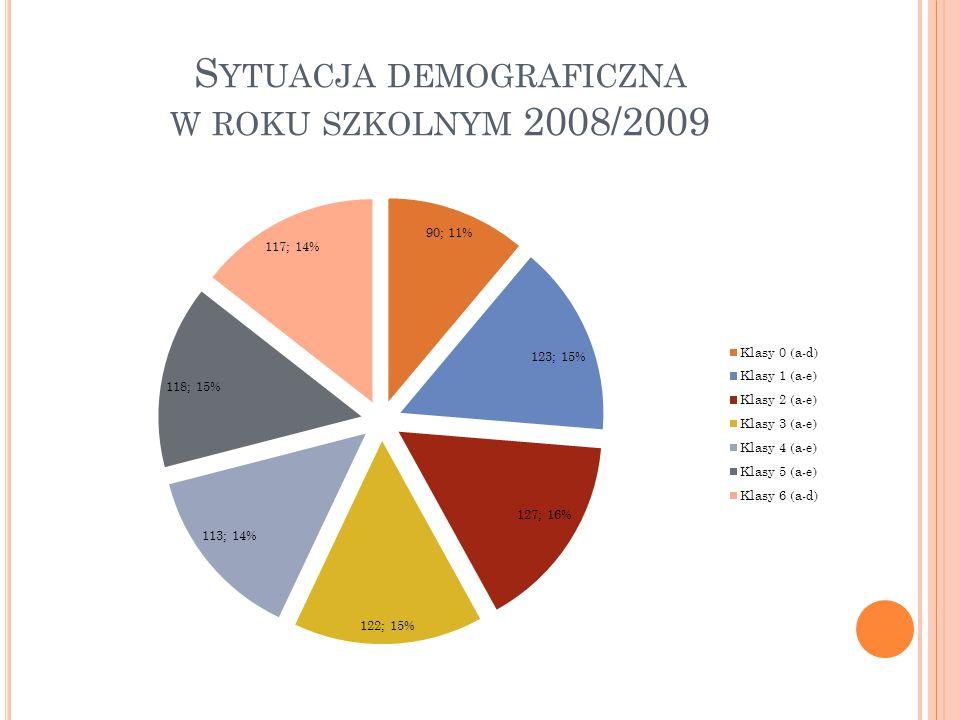 S YTUACJA DEMOGRAFICZNA W ROKU SZKOLNYM 2013/2014 W roku szkolnym 2013/2014 do szkoły uczęszcza 954 uczniów (150 więcej niż w roku szkolnym 2007/08), którzy uczą się w 38 oddziałów (6 więcej niż w roku szkolnym 2007/08).