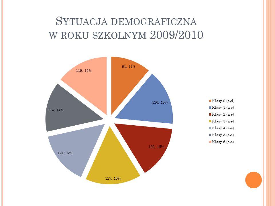 Rok szkolny 2009/2010 ukończyło 818 (14 więcej niż w roku szkolnym 2007/08) z 34 oddziałów (2 więcej niż w roku szkolnym 2007/08) Średnia liczba uczniów w oddziale wyniosła: w 4 oddziałach przedszkolnych – 22,8 w 15 klasach młodszych - 24,9 w 15 klasach starszych – 23,6 W porównaniu z rokiem szkolnym 2008/2009 wzrosła liczba uczniów w oddziałach przedszkolnych (o 1).
