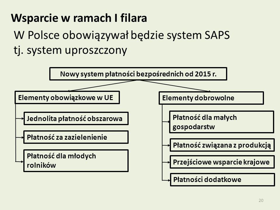 20 Wsparcie w ramach I filara W Polsce obowiązywał będzie system SAPS tj.