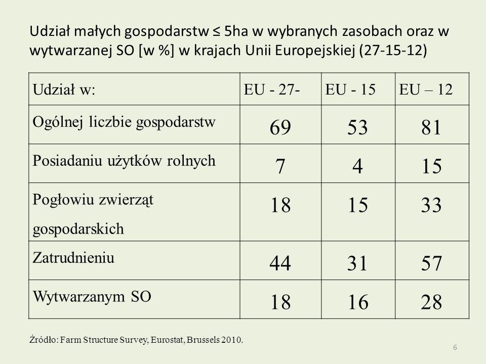6 Udział małych gospodarstw ≤ 5ha w wybranych zasobach oraz w wytwarzanej SO [w %] w krajach Unii Europejskiej (27-15-12) Udział w:EU - 27-EU - 15EU – 12 Ogólnej liczbie gospodarstw 695381 Posiadaniu użytków rolnych 7415 Pogłowiu zwierząt gospodarskich 181533 Zatrudnieniu 443157 Wytwarzanym SO 181628 Źródło: Farm Structure Survey, Eurostat, Brussels 2010.