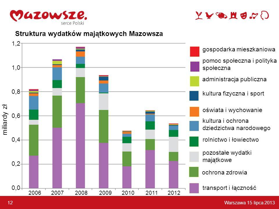 Warszawa 15 lipca 2013 12 Struktura wydatków majątkowych Mazowsza administracja publiczna kultura i ochrona dziedzictwa narodowego pozostałe wydatki majątkowe rolnictwo i łowiectwo pomoc społeczna i polityka społeczna kultura fizyczna i sport gospodarka mieszkaniowa oświata i wychowanie transport i łączność ochrona zdrowia 1,2 1,0 0,8 0,6 0,4 0,2 0,0 2006 2007 2008 2009 2010 2011 2012 miliardy zł