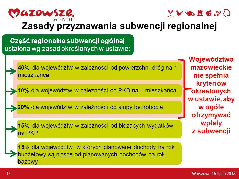 Warszawa 15 lipca 2013 14 Zasady przyznawania subwencji regionalnej Część regionalna subwencji ogólnej ustalona wg zasad określonych w ustawie: 40% dla województw w zależności od powierzchni dróg na 1 mieszkańca 10% dla województw w zależności od PKB na 1 mieszkańca 15% dla województw, w których planowane dochody na rok budżetowy są niższe od planowanych dochodów na rok bazowy 20% dla województw w zależności od stopy bezrobocia 15% dla województw w zależności od bieżących wydatków na PKP Województwo mazowieckie nie spełnia kryteriów określonych w ustawie, aby w ogóle otrzymywać wpłaty z subwencji