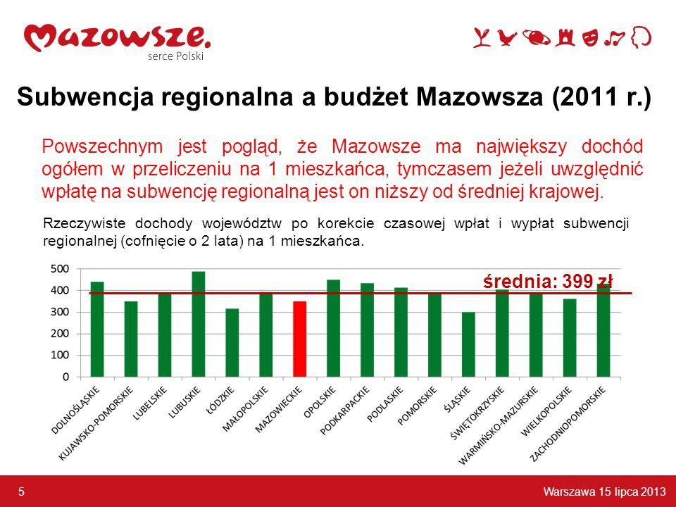 Warszawa 15 lipca 2013 5 Subwencja regionalna a budżet Mazowsza (2011 r.) Powszechnym jest pogląd, że Mazowsze ma największy dochód ogółem w przeliczeniu na 1 mieszkańca, tymczasem jeżeli uwzględnić wpłatę na subwencję regionalną jest on niższy od średniej krajowej.