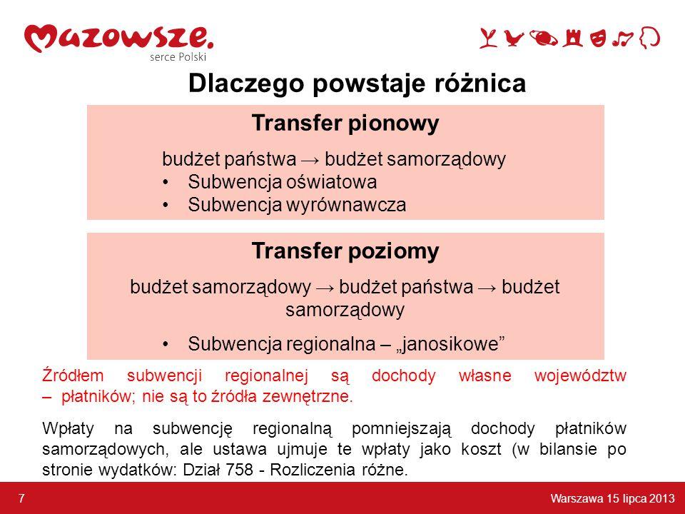 Warszawa 15 lipca 2013 7 Transfer pionowy budżet państwa → budżet samorządowy Subwencja oświatowa Subwencja wyrównawcza Źródłem subwencji regionalnej są dochody własne województw – płatników; nie są to źródła zewnętrzne.