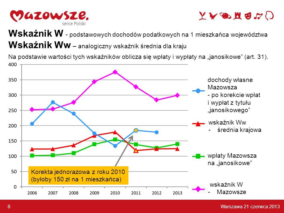 Warszawa 21 czerwca 2013 8 Korekta jednorazowa z roku 2010 (byłoby 150 zł na 1 mieszkańca) Wskaźnik W - podstawowych dochodów podatkowych na 1 mieszka