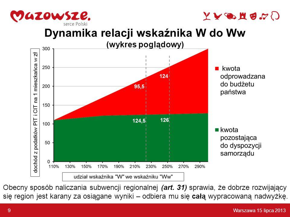 Warszawa 15 lipca 2013 9 Dynamika relacji wskaźnika W do Ww (wykres poglądowy) Obecny sposób naliczania subwencji regionalnej (art. 31) sprawia, że do