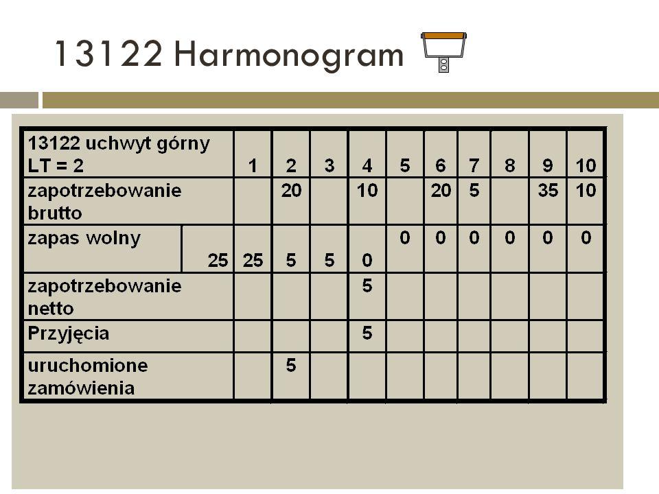 13122 Harmonogram