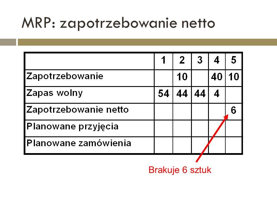 MRP: zapotrzebowanie netto Brakuje 6 sztuk