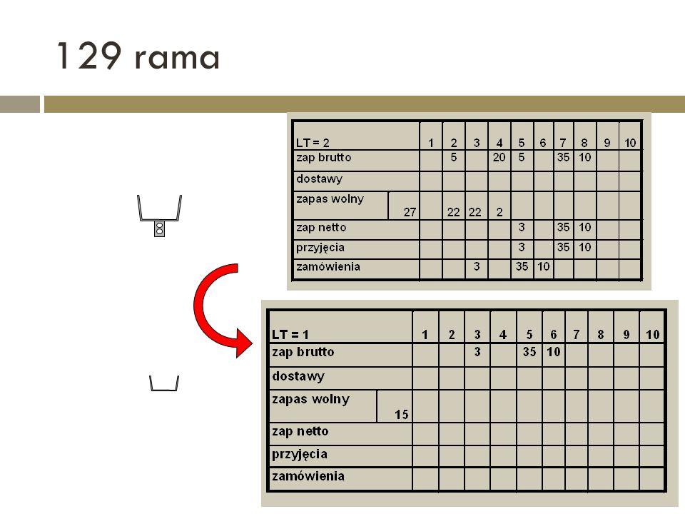 129 rama