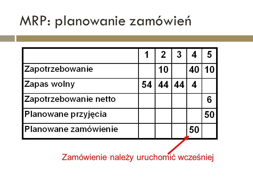 MRP: planowanie zamówień Zamówienie należy uruchomić wcześniej