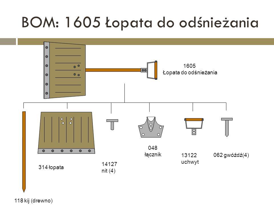 BOM: 1605 Łopata do odśnieżania 1605 Łopata do odśnieżania 048 łącznik 13122 uchwyt 314 łopata 118 kij (drewno) 062 gwóźdź(4) 14127 nit (4)