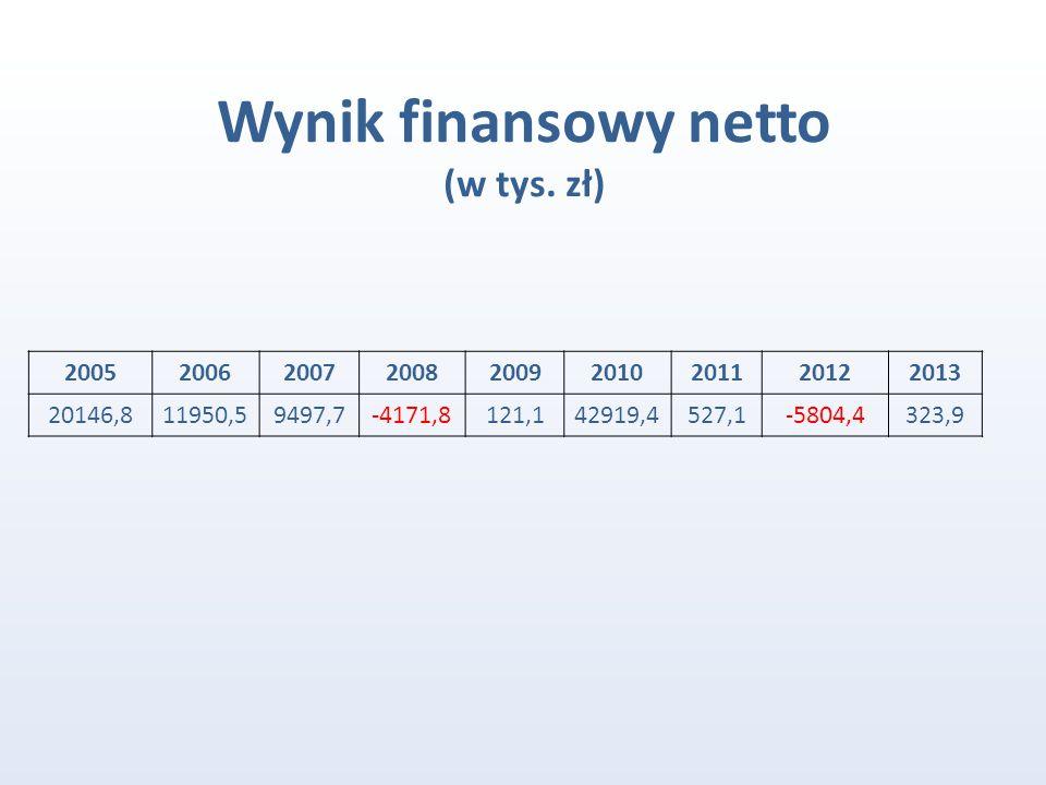 Wynik finansowy netto (w tys. zł) 200520062007200820092010201120122013 20146,811950,59497,7-4171,8121,142919,4527,1-5804,4323,9