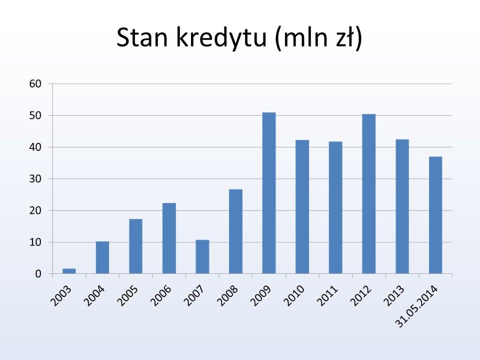 Stan kredytu (mln zł)