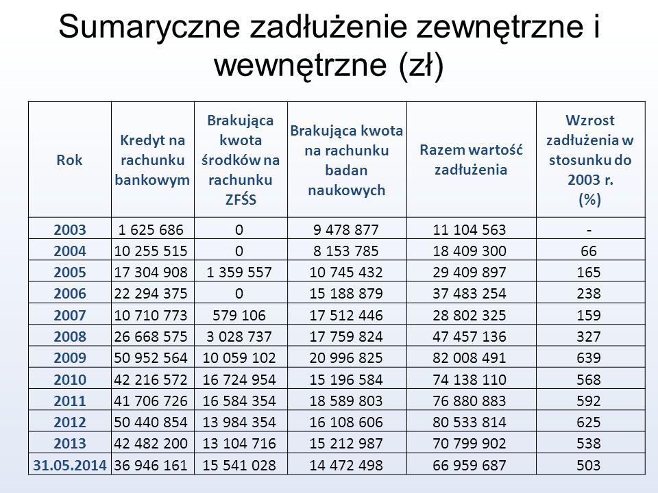 Rok Kredyt na rachunku bankowym Brakująca kwota środków na rachunku ZFŚS Brakująca kwota na rachunku badan naukowych Razem wartość zadłużenia Wzrost z