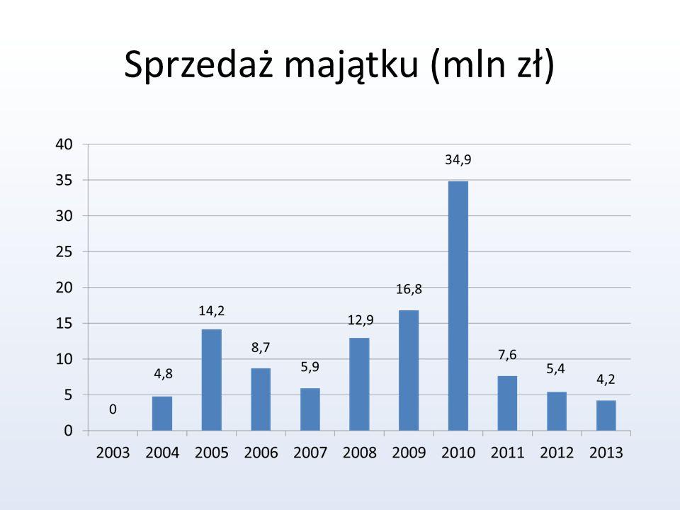 Sprzedaż majątku (mln zł)