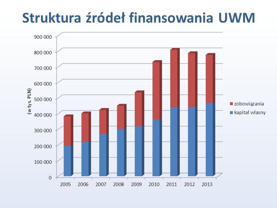 Struktura źródeł finansowania UWM