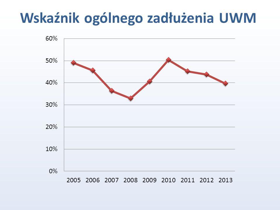 Wskaźnik ogólnego zadłużenia UWM