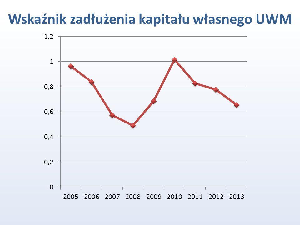 Wskaźnik zadłużenia kapitału własnego UWM