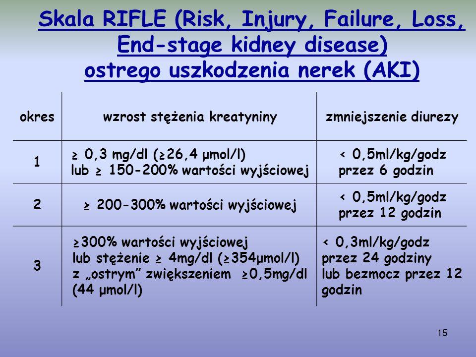 15 Skala RIFLE (Risk, Injury, Failure, Loss, End-stage kidney disease) ostrego uszkodzenia nerek (AKI) okreswzrost stężenia kreatyninyzmniejszenie diu