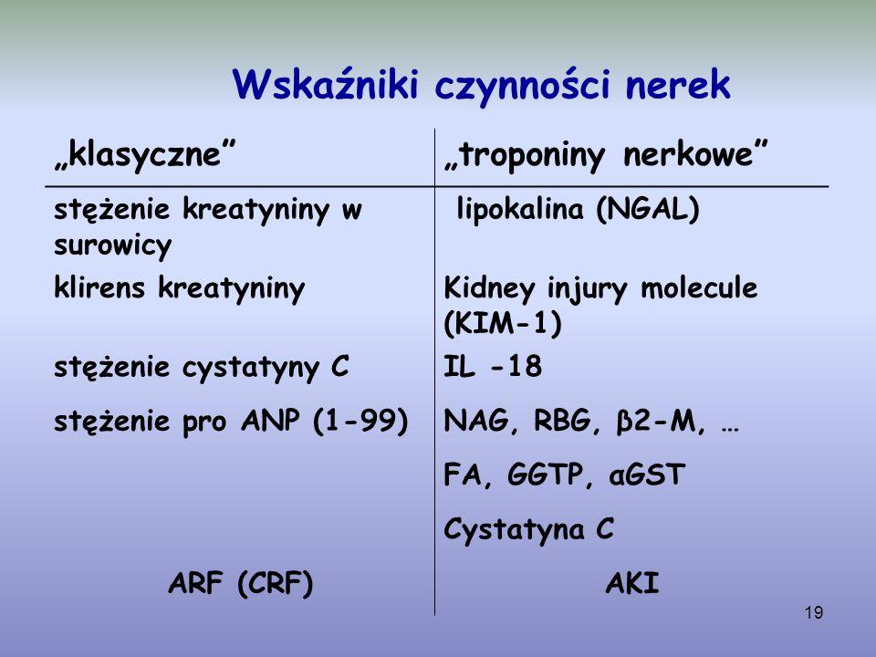 """19 Wskaźniki czynności nerek """"klasyczne""""""""troponiny nerkowe"""" stężenie kreatyniny w surowicy lipokalina (NGAL) klirens kreatyninyKidney injury molecule"""