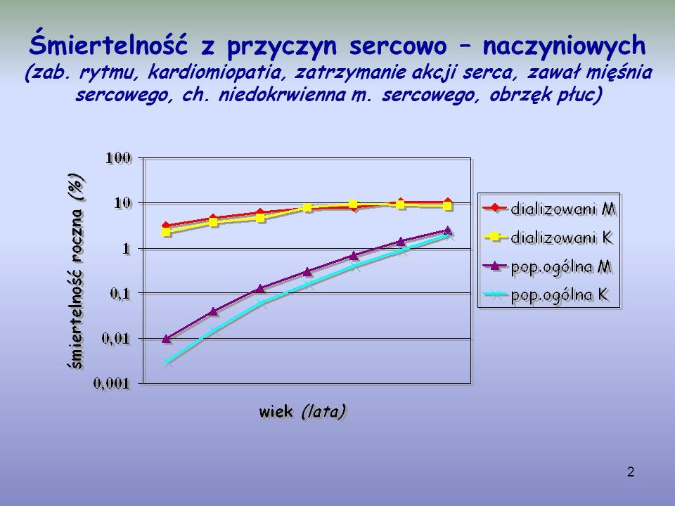"""33 """"Problemy specjalne nefrologii 1.Hiperkaliemia i hipokaliemia rzekoma 2.Epidemia hiperkaliemii spowodowana powszechnym stosowaniem leków blokujących układ RAA 3.Hipokaliemia u chorych leczonych beta-mimetykami 4.Inna """"norma dla chorych na przewlekłą niewydolność nerek (5,3 – 6,0 mmol/l) 5.Hipokaliemia w przebiegu wielomoczu 6.""""Odwrotna epidemiologia u chorych dializowanych"""