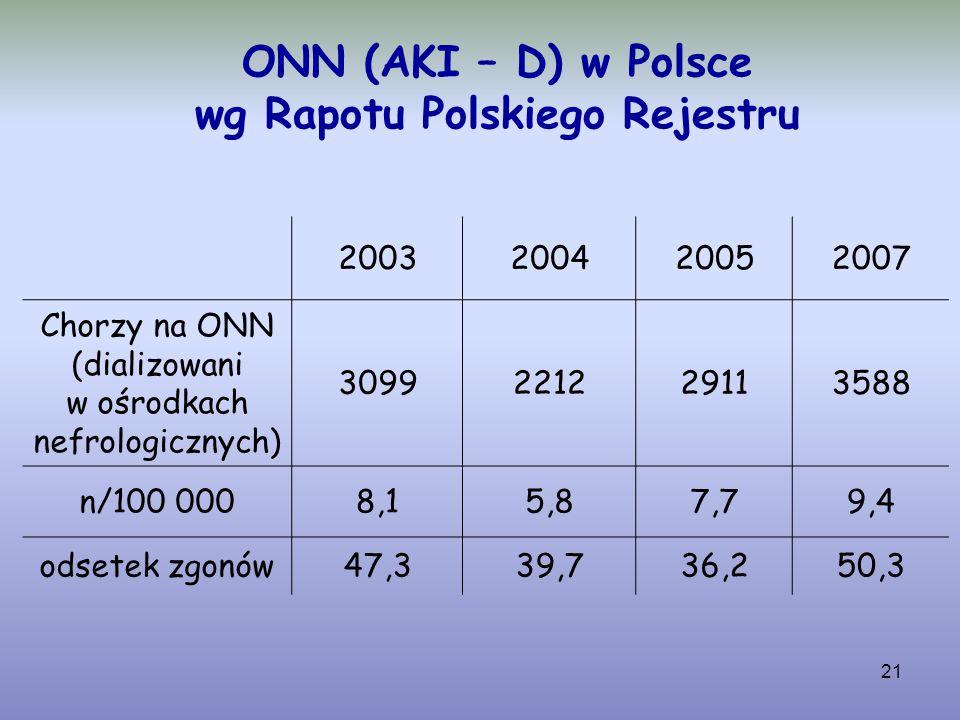 21 ONN (AKI – D) w Polsce wg Rapotu Polskiego Rejestru 2003200420052007 Chorzy na ONN (dializowani w ośrodkach nefrologicznych) 3099221229113588 n/100
