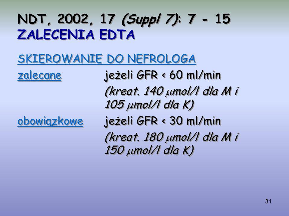 31 NDT, 2002, 17 (Suppl 7): 7 - 15 ZALECENIA EDTA SKIEROWANIE DO NEFROLOGA zalecanejeżeli GFR < 60 ml/min (kreat. 140  mol/l dla M i 105  mol/l dla