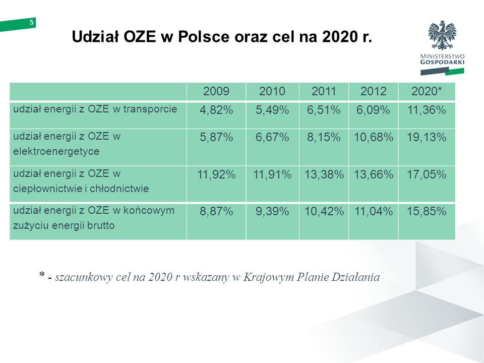 Udział OZE w Polsce oraz cel na 2020 r. * - szacunkowy cel na 2020 r wskazany w Krajowym Planie Działania 20092010201120122020* udział energii z OZE w