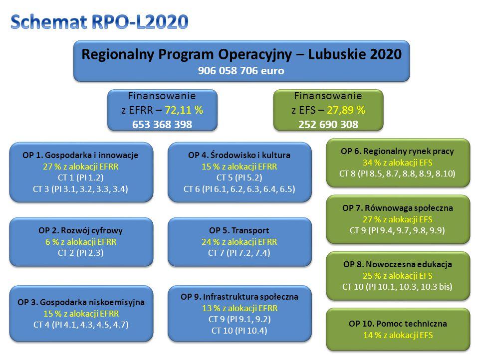 Regionalny Program Operacyjny – Lubuskie 2020 906 058 706 euro Regionalny Program Operacyjny – Lubuskie 2020 906 058 706 euro Finansowanie z EFRR – 72,11 % 653 368 398 Finansowanie z EFRR – 72,11 % 653 368 398 Finansowanie z EFS – 27,89 % 252 690 308 Finansowanie z EFS – 27,89 % 252 690 308 OP 1.