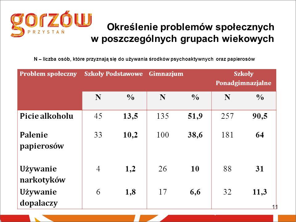 11 Określenie problemów społecznych w poszczególnych grupach wiekowych N – liczba osób, które przyznają się do używania środków psychoaktywnych oraz papierosów Problem społecznySzkoły PodstawoweGimnazjum Szkoły Ponadgimnazjalne N%N%N% Picie alkoholu 4513,513551,925790,5 Palenie papierosów 3310,210038,618164 Używanie narkotyków 41,226108831 Używanie dopalaczy 61,8176,63211,3