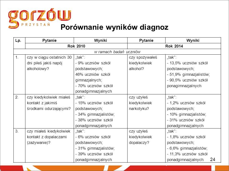 Porównanie wyników diagnoz 24 Lp.PytanieWynikiPytanieWyniki Rok 2010Rok 2014 w ramach badań uczniów 1.
