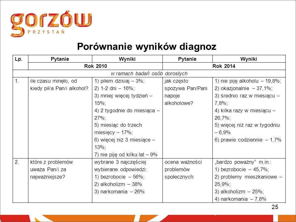 25 Porównanie wyników diagnoz Lp.PytanieWynikiPytanieWyniki Rok 2010Rok 2014 w ramach badań osób dorosłych 1.