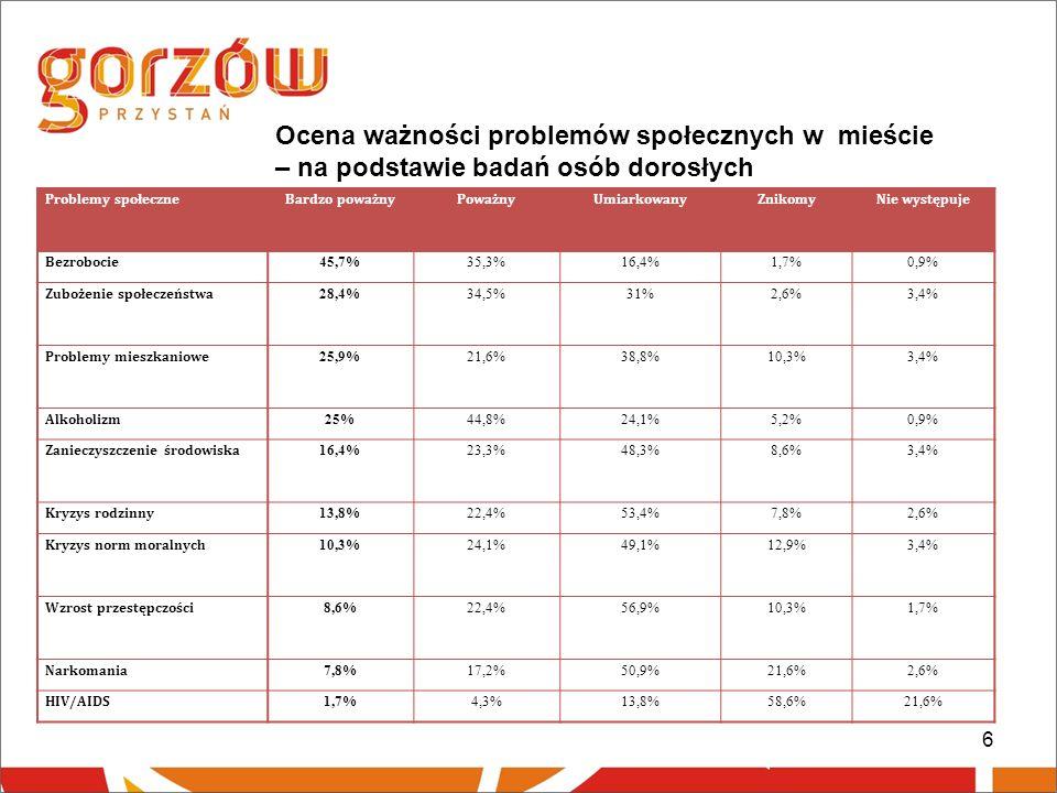 6 Ocena ważności problemów społecznych w mieście – na podstawie badań osób dorosłych Problemy społeczneBardzo poważnyPoważnyUmiarkowanyZnikomyNie występuje Bezrobocie 45,7%35,3%16,4%1,7%0,9% Zubożenie społeczeństwa 28,4%34,5%31%2,6%3,4% Problemy mieszkaniowe 25,9%21,6%38,8%10,3%3,4% Alkoholizm 25%44,8%24,1%5,2%0,9% Zanieczyszczenie środowiska 16,4%23,3%48,3%8,6%3,4% Kryzys rodzinny 13,8%22,4%53,4%7,8%2,6% Kryzys norm moralnych 10,3%24,1%49,1%12,9%3,4% Wzrost przestępczości 8,6%22,4%56,9%10,3%1,7% Narkomania 7,8%17,2%50,9%21,6%2,6% HIV/AIDS 1,7%4,3%13,8%58,6%21,6%