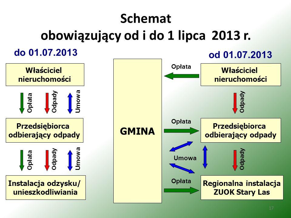 17 Schemat obowiązujący od i do 1 lipca 2013 r.