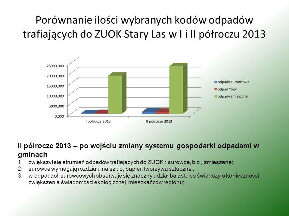 Porównanie ilości wybranych kodów odpadów trafiających do ZUOK Stary Las w I i II półroczu 2013 II półrocze 2013 – po wejściu zmiany systemu gospodarki odpadami w gminach 1.zwiększył się strumień odpadów trafiających do ZUOK : surowce, bio, zmieszane; 2.surowce wymagają rozdziału na szkło, papier, tworzywa sztuczne ; 3.w odpadach surowcowych obserwuje się znaczny udział balastu co świadczy o konieczności zwiększenia świadomości ekologicznej mieszkańców regionu;