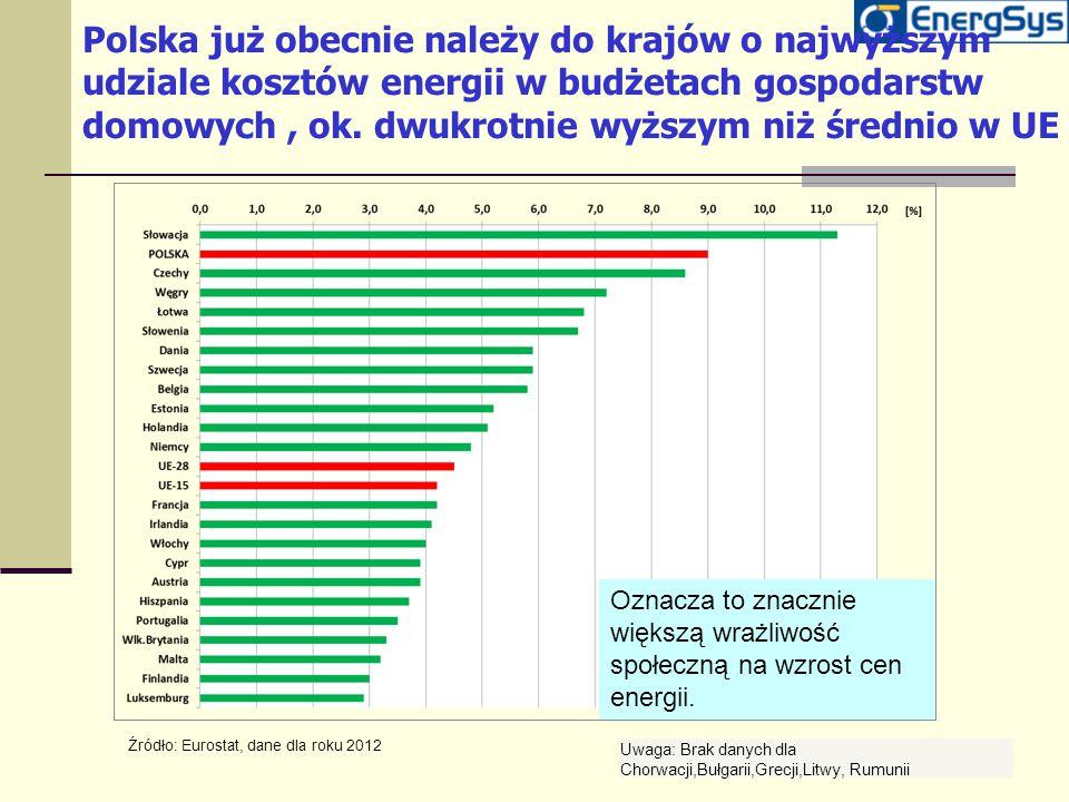 Polska już obecnie należy do krajów o najwyższym udziale kosztów energii w budżetach gospodarstw domowych, ok. dwukrotnie wyższym niż średnio w UE Źró