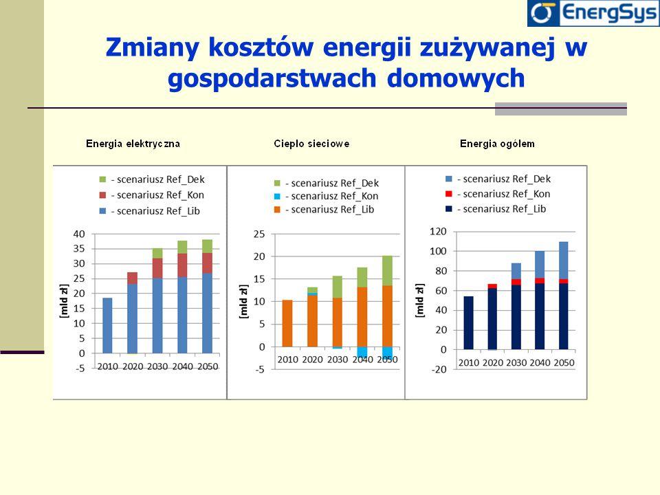 Zmiany kosztów energii zużywanej w gospodarstwach domowych
