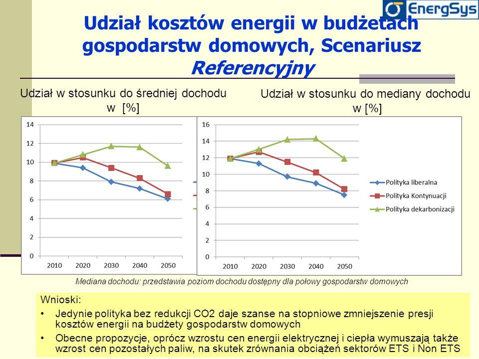 Udział kosztów energii w budżetach gospodarstw domowych, Scenariusz Referencyjny Udział w stosunku do średniej dochodu w [%] Udział w stosunku do medi