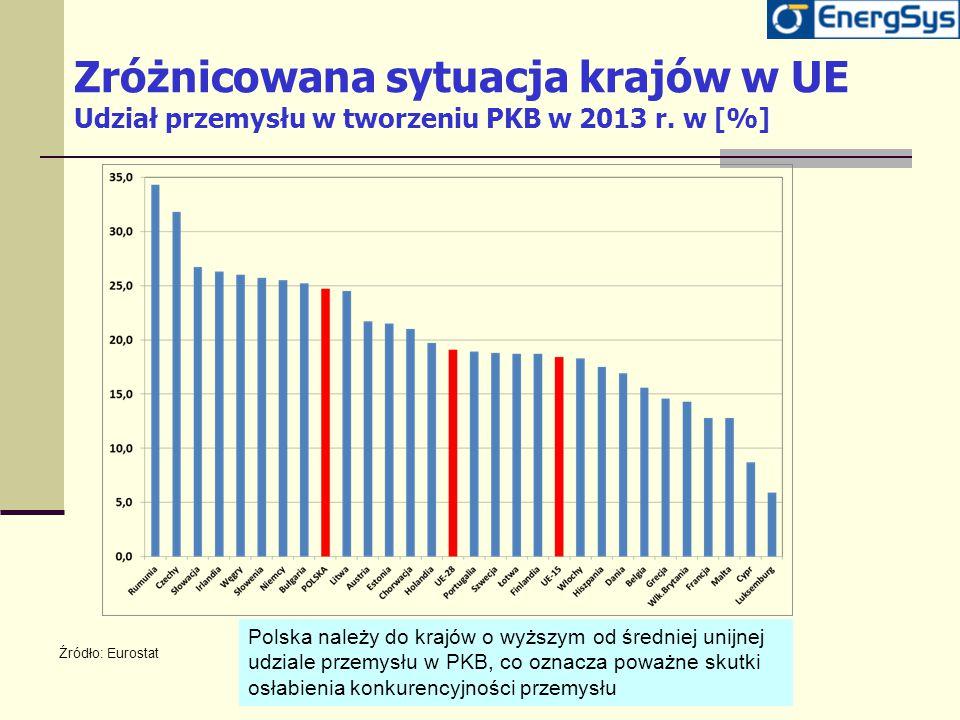 Zróżnicowana sytuacja krajów w UE Udział przemysłu w tworzeniu PKB w 2013 r. w [%] Polska należy do krajów o wyższym od średniej unijnej udziale przem