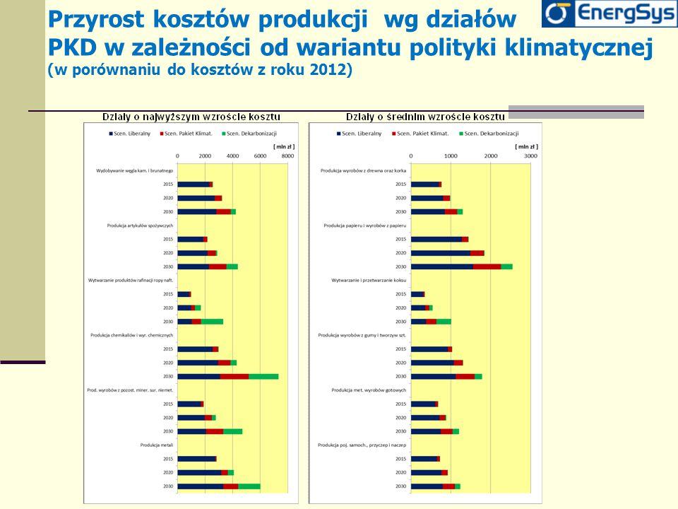Przyrost kosztów produkcji wg działów PKD w zależności od wariantu polityki klimatycznej (w porównaniu do kosztów z roku 2012)