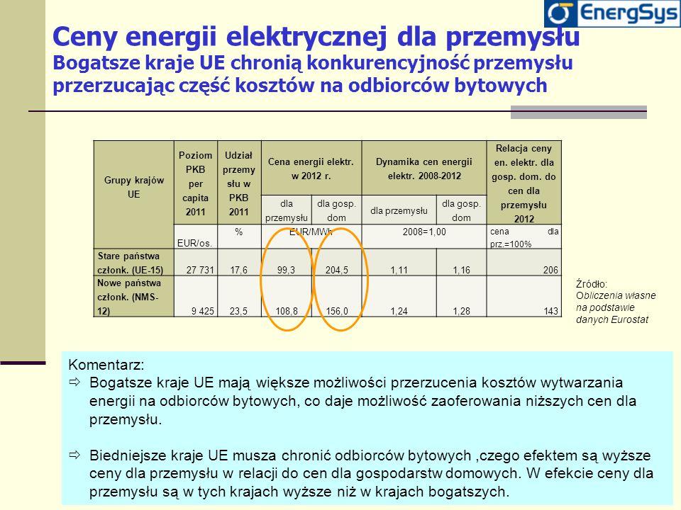 Ceny energii elektrycznej dla przemysłu Bogatsze kraje UE chronią konkurencyjność przemysłu przerzucając część kosztów na odbiorców bytowych Komentarz