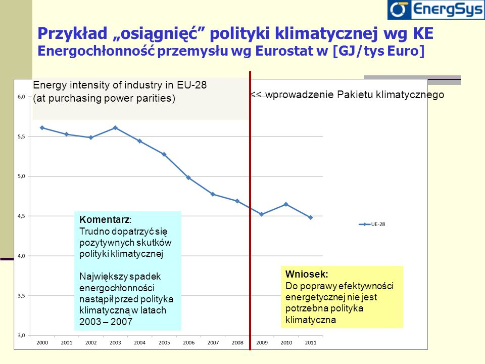"Przykład ""osiągnięć"" polityki klimatycznej wg KE Energochłonność przemysłu wg Eurostat w [GJ/tys Euro] Energy intensity of industry in EU-28 (at purch"