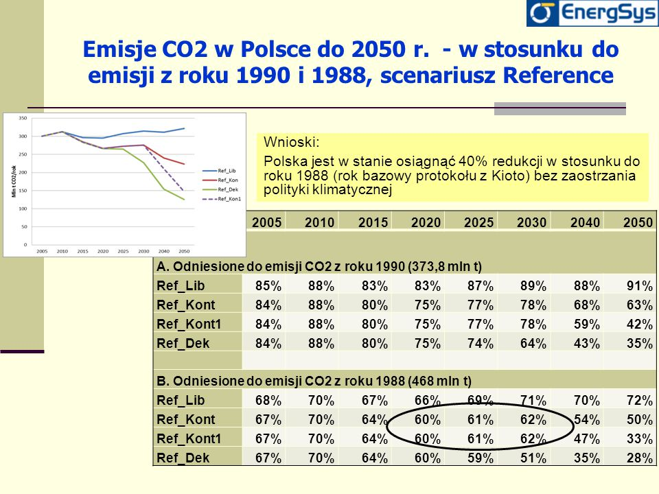 Emisje CO2 w Polsce do 2050 r. - w stosunku do emisji z roku 1990 i 1988, scenariusz Reference 20052010201520202025203020402050 A. Odniesione do emisj