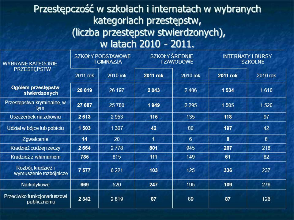 Przestępczość w szkołach i internatach w wybranych kategoriach przestępstw, (liczba przestępstw stwierdzonych), w latach 2010 - 2011. WYBRANE KATEGORI